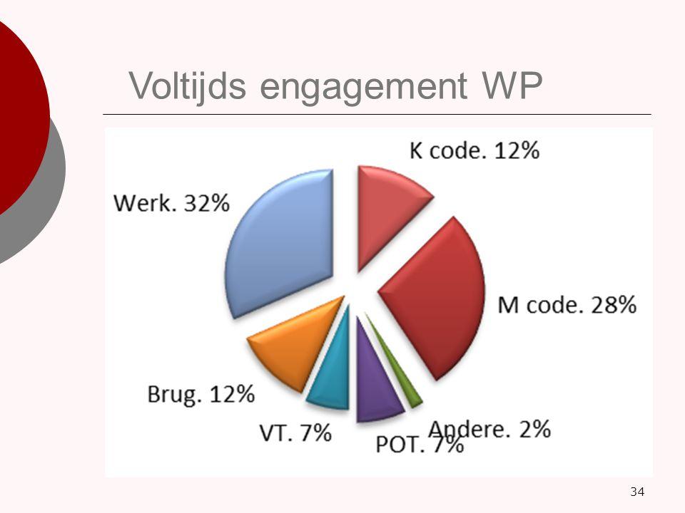 34 Voltijds engagement WP