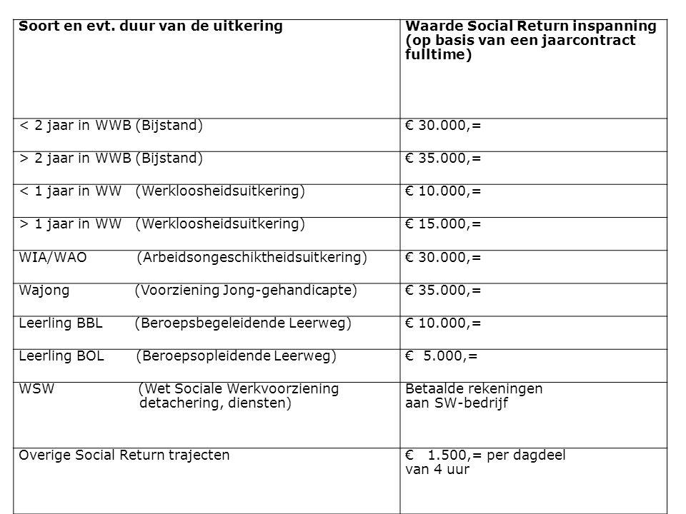 Soort en evt. duur van de uitkeringWaarde Social Return inspanning (op basis van een jaarcontract fulltime) < 2 jaar in WWB (Bijstand)€ 30.000,= > 2 j