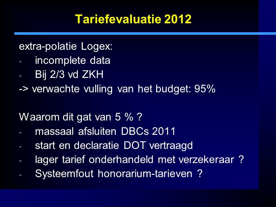 Tariefevaluatie 2012 extra-polatie Logex: - incomplete data - Bij 2/3 vd ZKH -> verwachte vulling van het budget: 95% Waarom dit gat van 5 % .