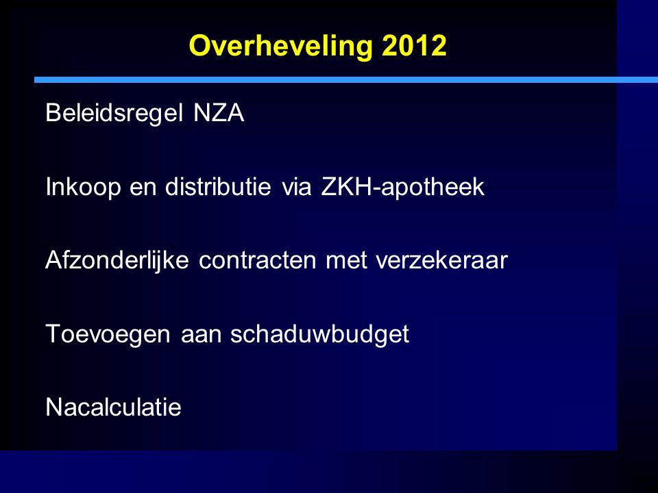 Overheveling 2012 Beleidsregel NZA Inkoop en distributie via ZKH-apotheek Afzonderlijke contracten met verzekeraar Toevoegen aan schaduwbudget Nacalculatie