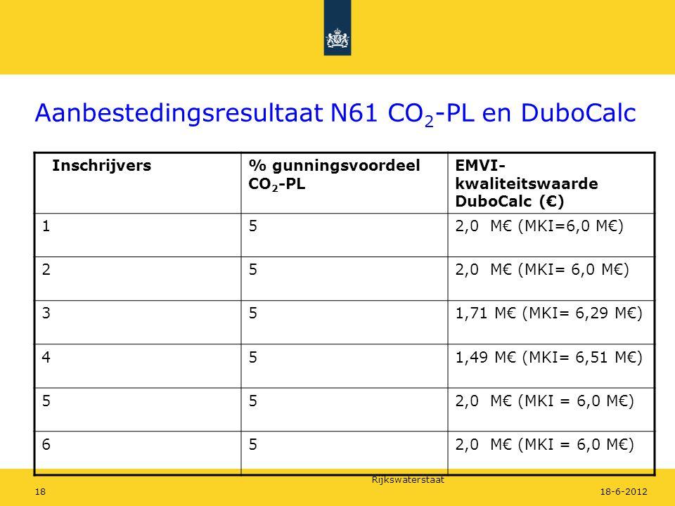Rijkswaterstaat 1818-6-2012 Aanbestedingsresultaat N61 CO 2 -PL en DuboCalc Inschrijvers% gunningsvoordeel CO 2 -PL EMVI- kwaliteitswaarde DuboCalc (€