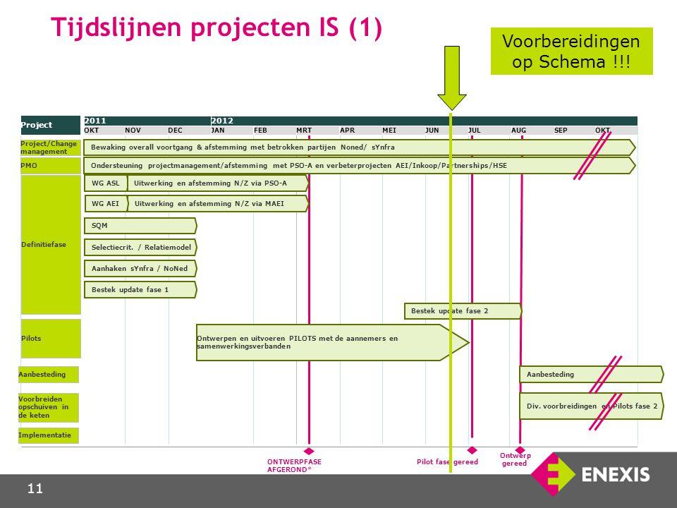 11 Tijdslijnen projecten IS (1) 2012 JANFEBMRTAPRMEIJUNJULAUGSEPOKT 2011 OKTNOVDEC Project PMO Ondersteuning projectmanagement/afstemming met PSO-A en
