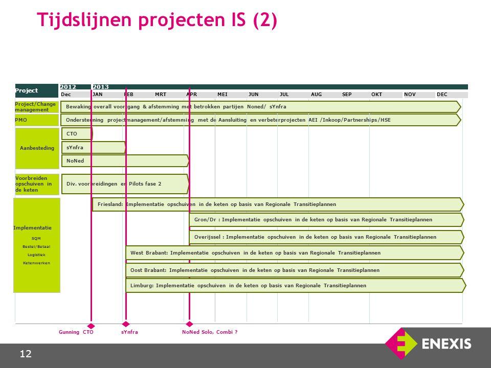 12 Ondersteuning projectmanagement/afstemming met de Aansluiting en verbeterprojecten AEI /Inkoop/Partnerships/HSE Tijdslijnen projecten IS (2) 2013 J