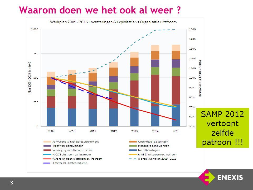 3 Waarom doen we het ook al weer ? SAMP 2012 vertoont zelfde patroon !!!