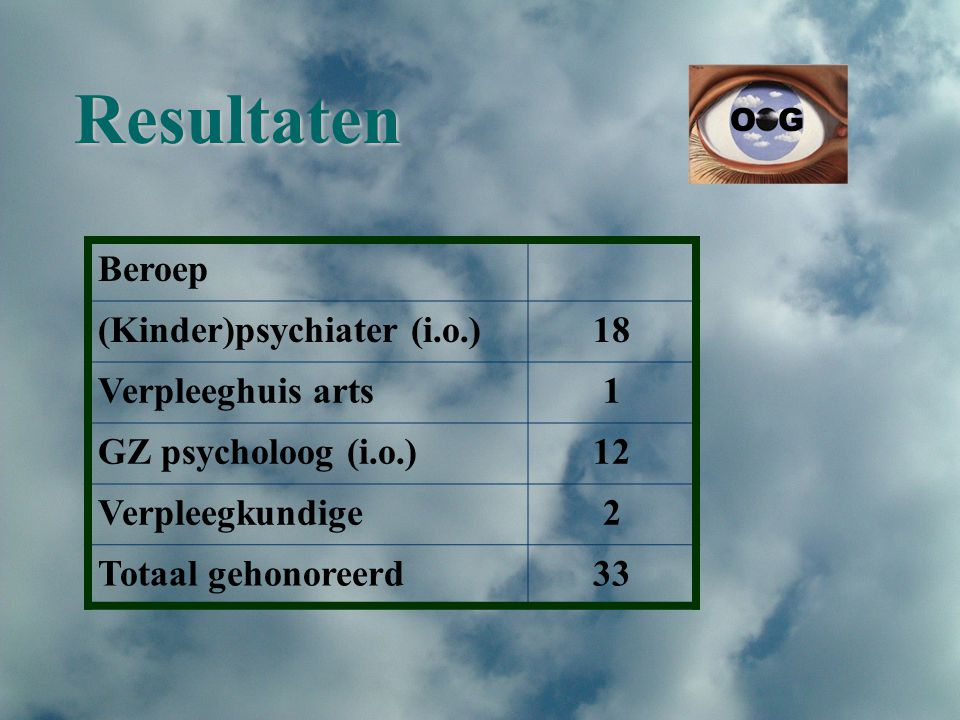 Resultaten Beroep (Kinder)psychiater (i.o.)18 Verpleeghuis arts1 GZ psycholoog (i.o.)12 Verpleegkundige2 Totaal gehonoreerd33 O G
