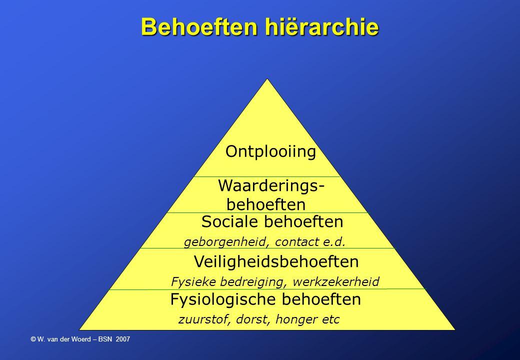 © W. van der Woerd – BSN 2007 Behoeften hiërarchie Fysiologische behoeften zuurstof, dorst, honger etc Veiligheidsbehoeften Fysieke bedreiging, werkze
