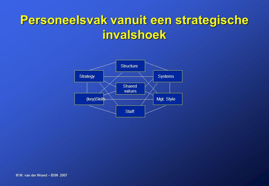 © W. van der Woerd – BSN 2007 Personeelsvak vanuit een strategische invalshoek Structure Shared values Staff Strategy (key)Skills Systems Mgt. Style