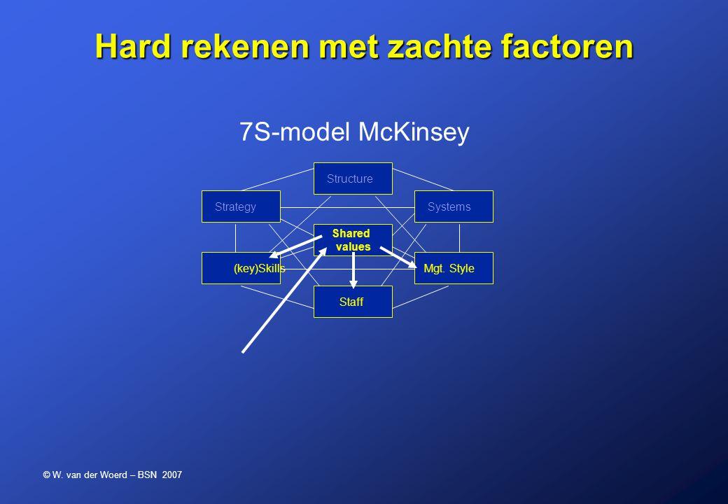 © W. van der Woerd – BSN 2007 Hard rekenen met zachte factoren 7S-model McKinsey Structure Shared values Staff Strategy (key)Skills Systems Mgt. Style
