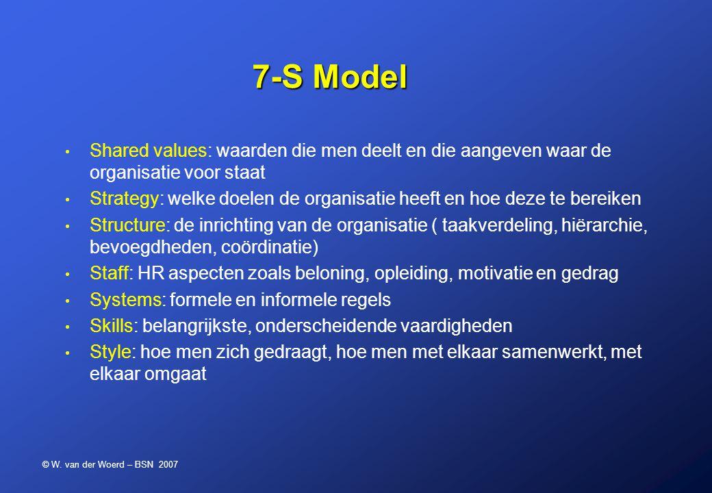 © W. van der Woerd – BSN 2007 7-S Model Shared values: waarden die men deelt en die aangeven waar de organisatie voor staat Strategy: welke doelen de