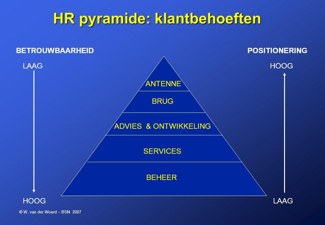 © W. van der Woerd – BSN 2007 ANTENNE BRUG ADVIES & ONTWIKKELING BEHEER POSITIONERINGBETROUWBAARHEID HR pyramide: klantbehoeften HR pyramide: klantbeh