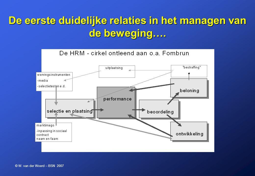 © W. van der Woerd – BSN 2007 De eerste duidelijke relaties in het managen van de beweging….
