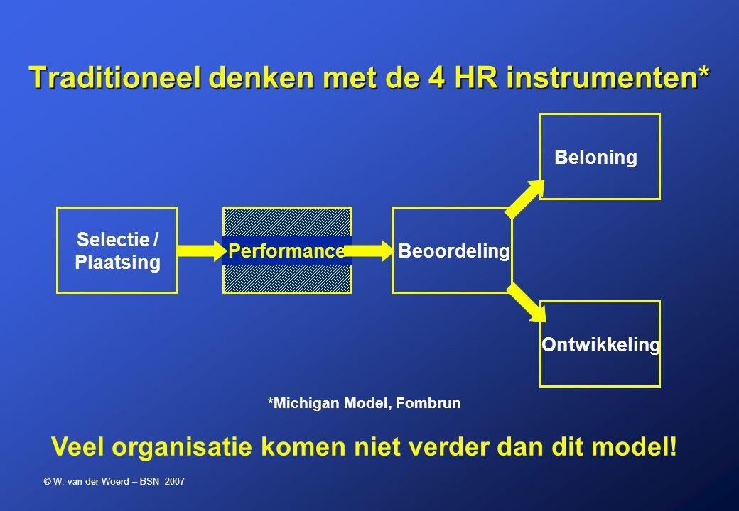 © W. van der Woerd – BSN 2007 Performance Traditioneel denken met de 4 HR instrumenten* Selectie / Plaatsing BeoordelingBeloningOntwikkeling *Michigan