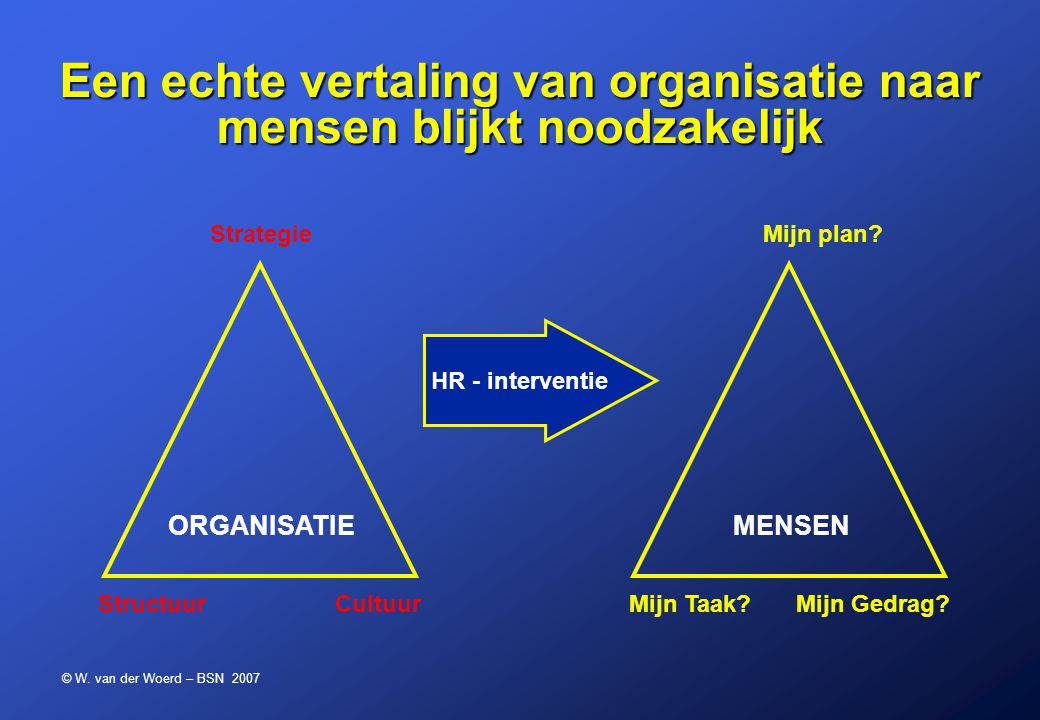 © W. van der Woerd – BSN 2007 ORGANISATIE Een echte vertaling van organisatie naar mensen blijkt noodzakelijk MENSEN HR - interventie StrategieMijn pl