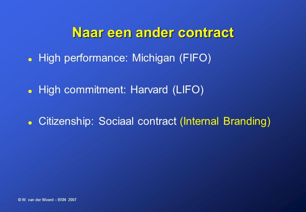 © W. van der Woerd – BSN 2007 Naar een ander contract High performance: Michigan (FIFO) High commitment: Harvard (LIFO) Citizenship: Sociaal contract