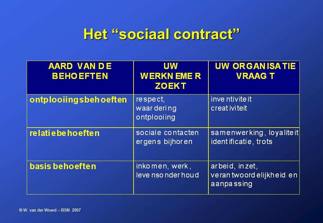 © W. van der Woerd – BSN 2007 Het sociaal contract