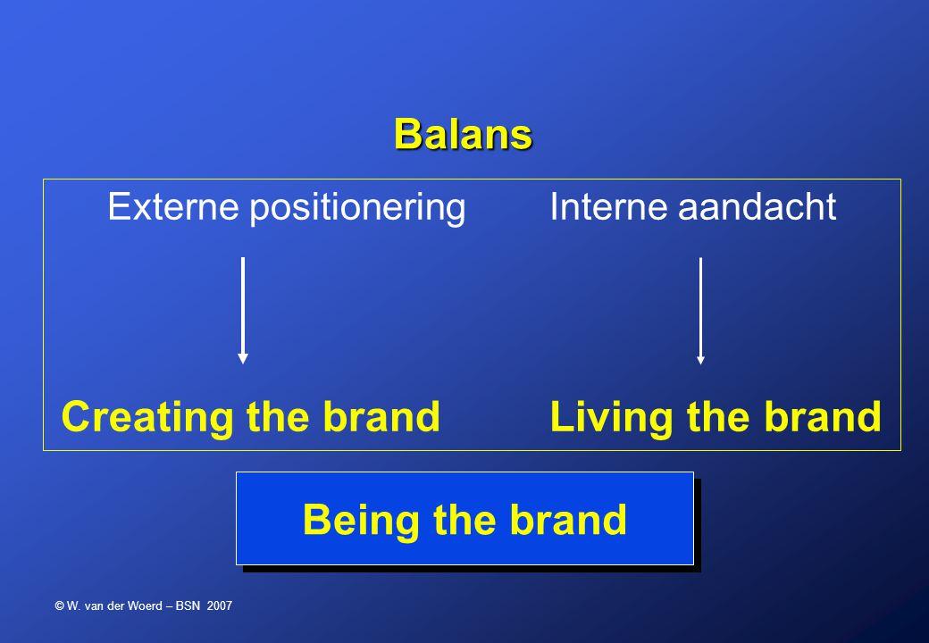 © W. van der Woerd – BSN 2007 Balans Balans Externe positionering Interne aandacht Creating the brand Living the brand Being the brand