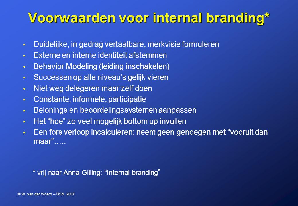 © W. van der Woerd – BSN 2007 Voorwaarden voor internal branding* Duidelijke, in gedrag vertaalbare, merkvisie formuleren Externe en interne identitei