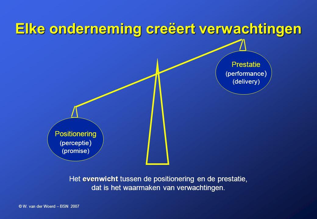© W. van der Woerd – BSN 2007 Elke onderneming creëert verwachtingen Prestatie (performance ) (delivery) Positionering (perceptie ) (promise) evenwich