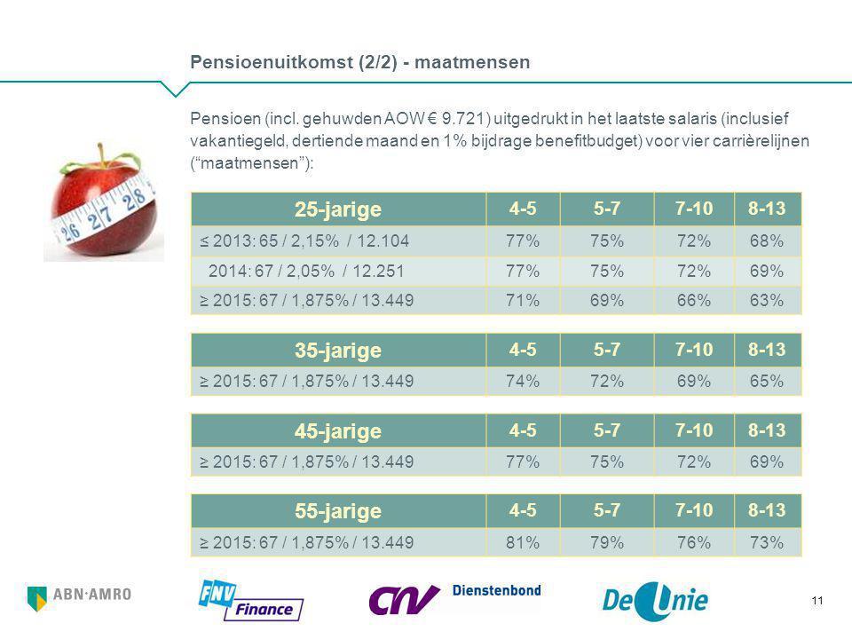 Pensioenuitkomst (2/2) - maatmensen Pensioen (incl. gehuwden AOW € 9.721) uitgedrukt in het laatste salaris (inclusief vakantiegeld, dertiende maand e