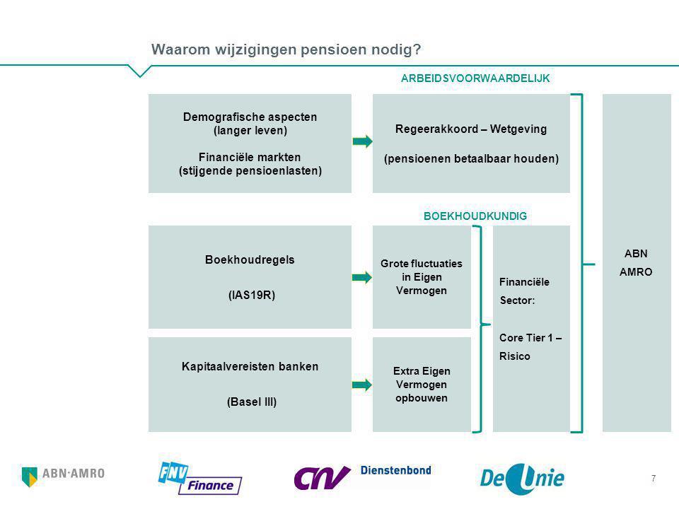 Waarom wijzigingen pensioen nodig? 7 Demografische aspecten (langer leven) Financiële markten (stijgende pensioenlasten) Kapitaalvereisten banken (Bas