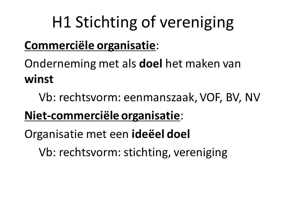 H1 Stichting of vereniging Commerciële organisatie: Onderneming met als doel het maken van winst Vb: rechtsvorm: eenmanszaak, VOF, BV, NV Niet-commerc