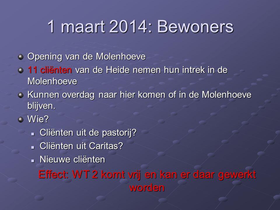 1 maart 2014: Bewoners Opening van de Molenhoeve 11 cliënten van de Heide nemen hun intrek in de Molenhoeve Kunnen overdag naar hier komen of in de Mo