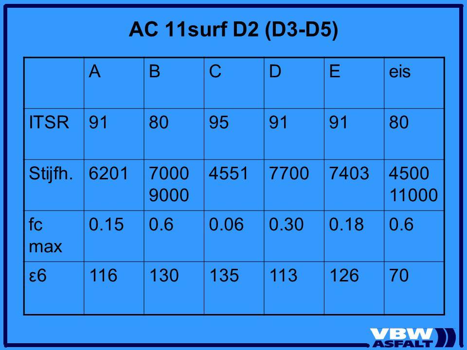 AC 11surf D2 (D3-D5) ABCDEeis ITSR91809591 80 Stijfh.62017000 9000 4551770074034500 11000 fc max 0.150.60.060.300.180.6 ε6ε611613013511312670