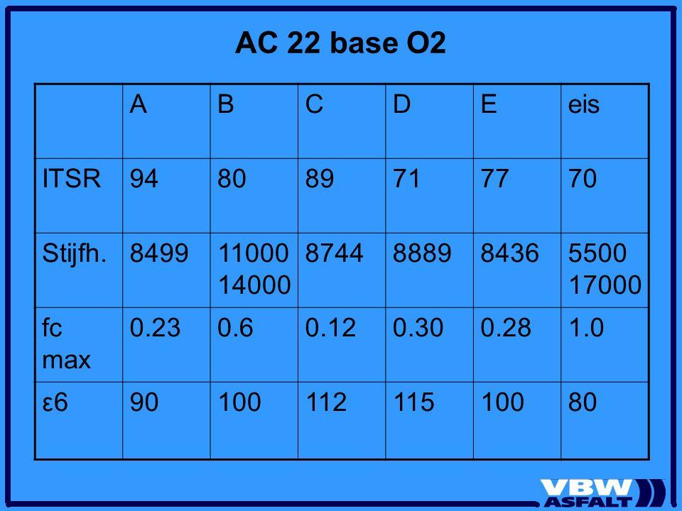 AC 22 base O2 ABCDEeis ITSR948089717770 Stijfh.849911000 14000 8744888984365500 17000 fc max 0.230.60.120.300.281.0 ε6ε69010011211510080