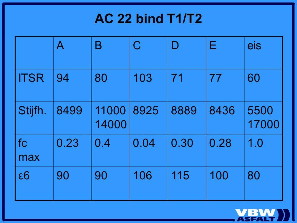 AC 22 bind T1/T2 ABCDEeis ITSR9480103717760 Stijfh.849911000 14000 8925888984365500 17000 fc max 0.230.40.040.300.281.0 ε6ε690 10611510080