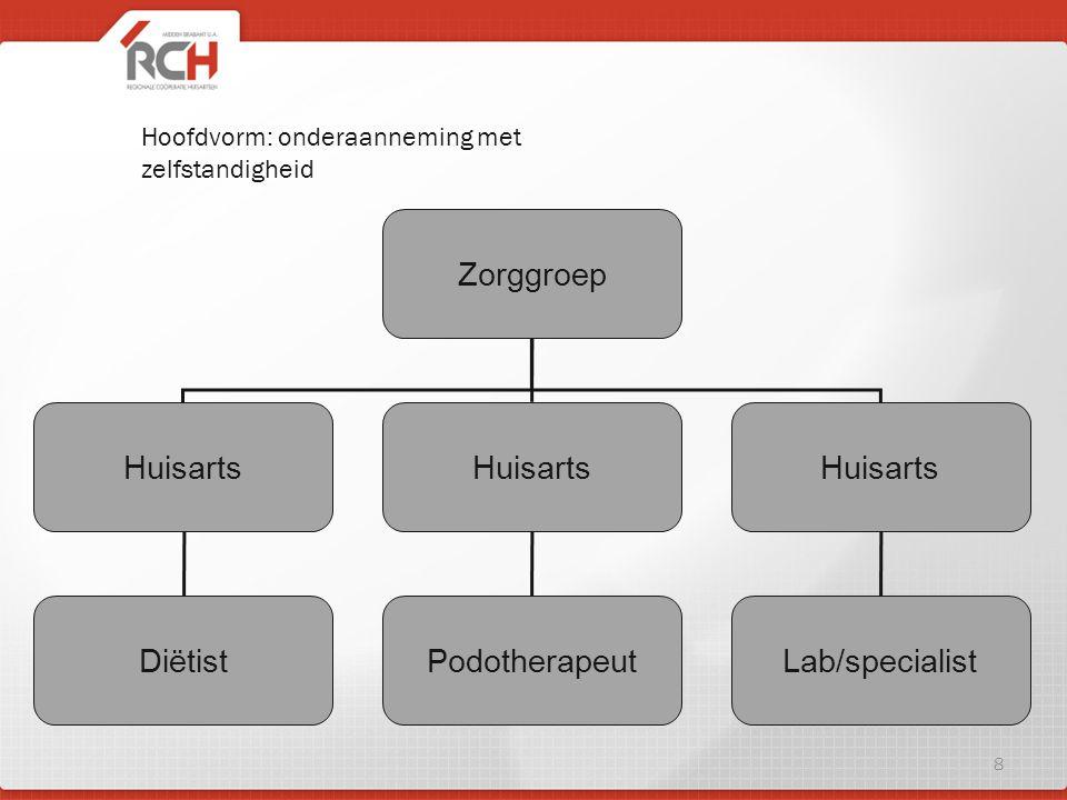 Hoofdvorm: onderaanneming met zelfstandigheid Zorggroep Huisarts PodotherapeutDiëtistLab/specialist 8