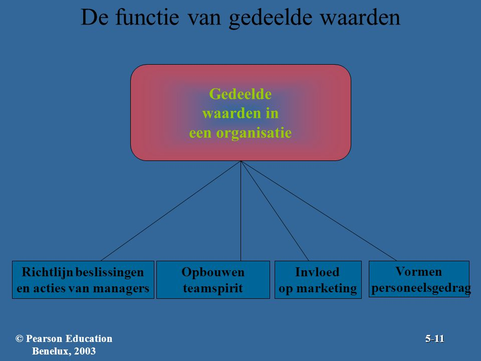 De functie van gedeelde waarden Gedeelde waarden in een organisatie Richtlijn beslissingen en acties van managers Invloed op marketing Opbouwen teamspirit 5-11 Vormen personeelsgedrag © Pearson Education Benelux, 2003