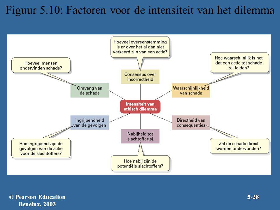 Figuur 5.10: Factoren voor de intensiteit van het dilemma © Pearson Education Benelux, 20035-28