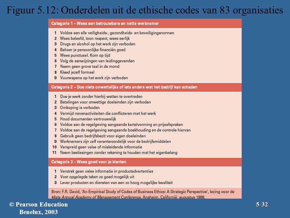 Figuur 5.12: Onderdelen uit de ethische codes van 83 organisaties © Pearson Education Benelux, 20035-32