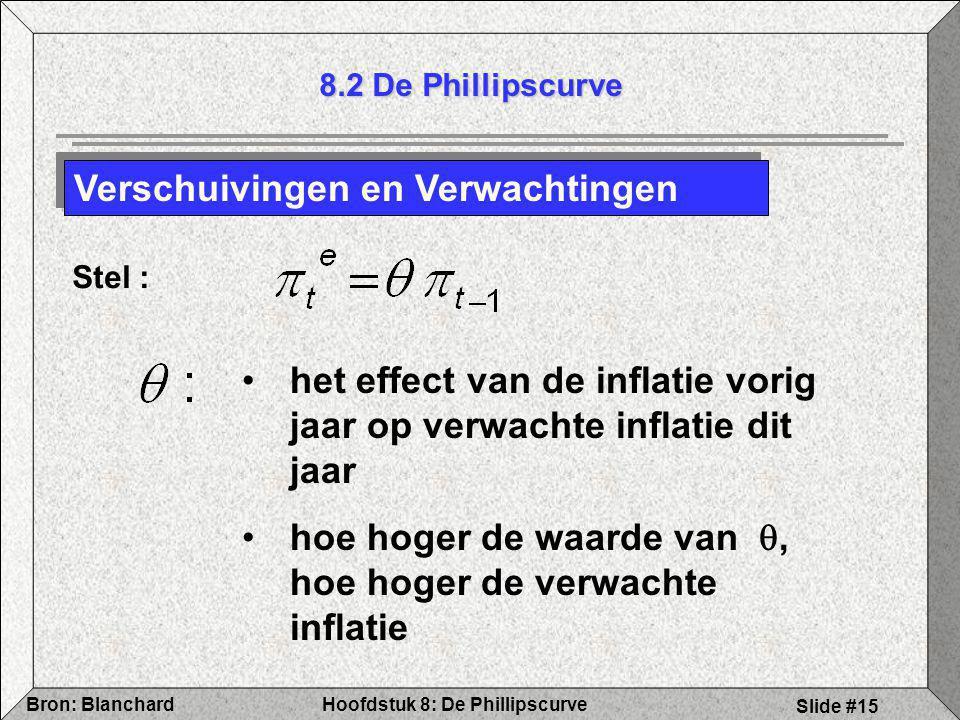 Hoofdstuk 8: De PhillipscurveBron: Blanchard Slide #15 8.2 De Phillipscurve Verschuivingen en Verwachtingen Stel : het effect van de inflatie vorig ja