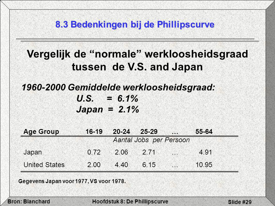 """Hoofdstuk 8: De PhillipscurveBron: Blanchard Slide #29 8.3 Bedenkingen bij de Phillipscurve Vergelijk de """"normale"""" werkloosheidsgraad tussen de V.S. a"""