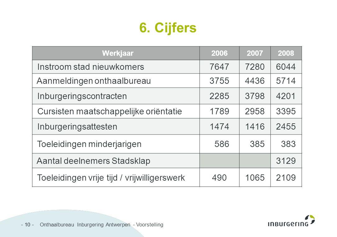 - 10 - Onthaalbureau Inburgering Antwerpen - Voorstelling- 10 - 6. Cijfers Werkjaar200620072008 Instroom stad nieuwkomers764772806044 Aanmeldingen ont