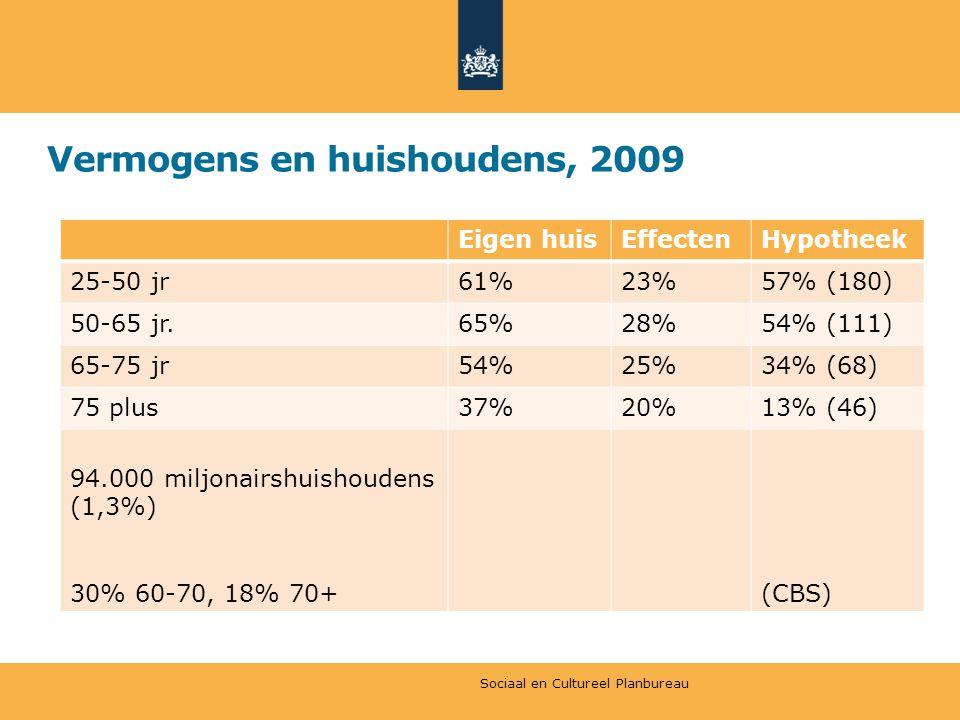 Vermogens en huishoudens, 2009 Eigen huisEffectenHypotheek 25-50 jr61%23%57% (180) 50-65 jr.65%28%54% (111) 65-75 jr54%25%34% (68) 75 plus37%20%13% (4