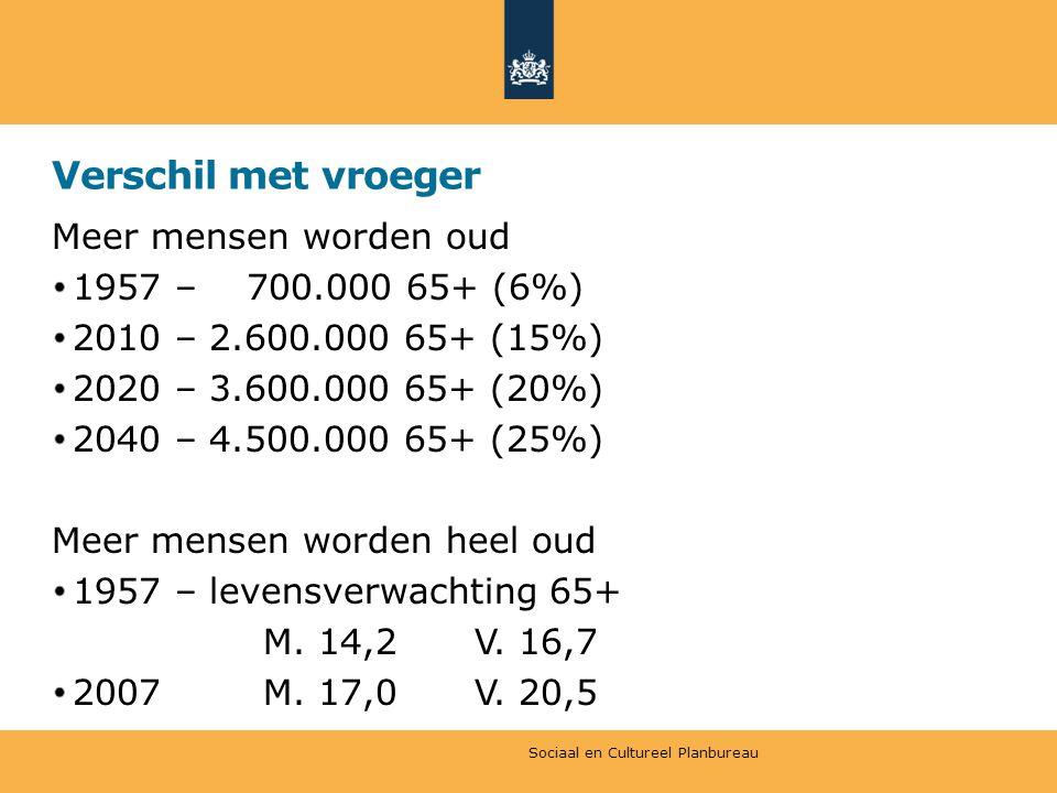 Verschil met vroeger Meer mensen worden oud 1957 – 700.000 65+ (6%) 2010 – 2.600.000 65+ (15%) 2020 – 3.600.000 65+ (20%) 2040 – 4.500.000 65+ (25%) M