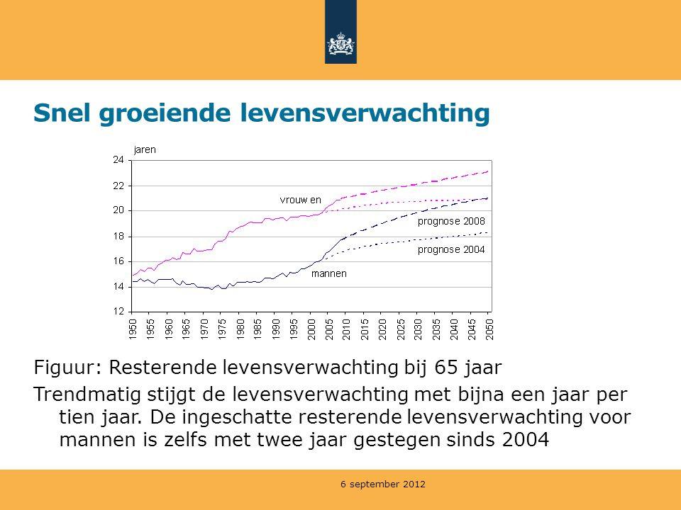 Snel groeiende levensverwachting Figuur: Resterende levensverwachting bij 65 jaar Trendmatig stijgt de levensverwachting met bijna een jaar per tien jaar.