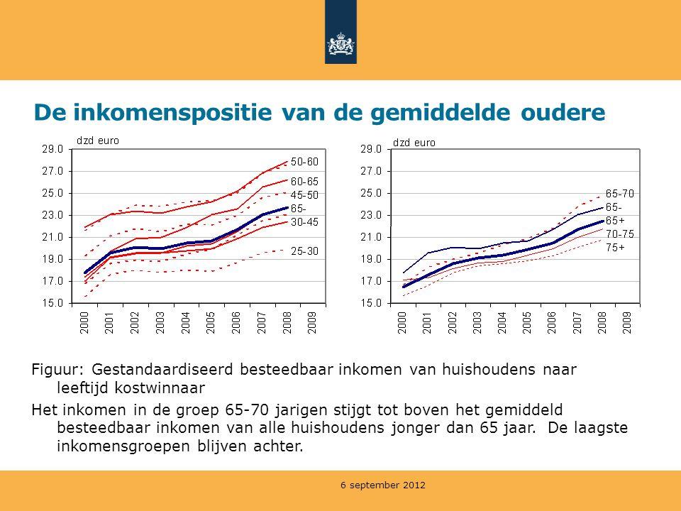 De inkomenspositie van de gemiddelde oudere 6 september 2012 Figuur: Gestandaardiseerd besteedbaar inkomen van huishoudens naar leeftijd kostwinnaar H