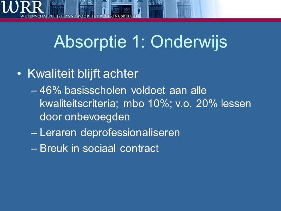 Absorptie 1: Onderwijs Kwaliteit blijft achter –46% basisscholen voldoet aan alle kwaliteitscriteria; mbo 10%; v.o.