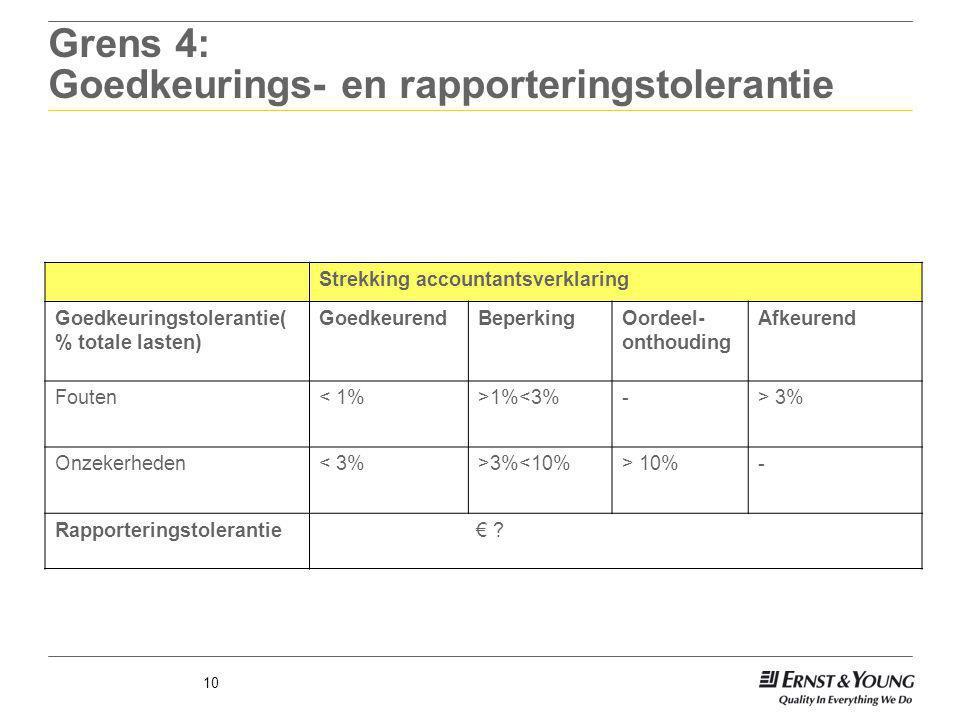 10 Grens 4: Goedkeurings- en rapporteringstolerantie Strekking accountantsverklaring Goedkeuringstolerantie( % totale lasten) GoedkeurendBeperkingOord