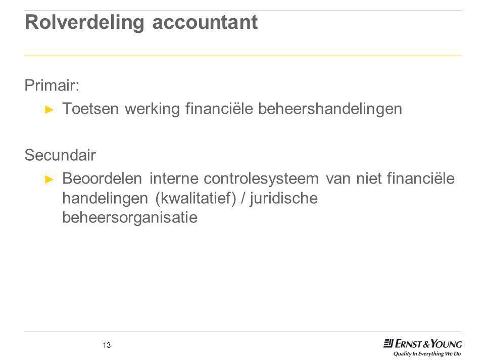 13 Rolverdeling accountant Primair: ► Toetsen werking financiële beheershandelingen Secundair ► Beoordelen interne controlesysteem van niet financiële