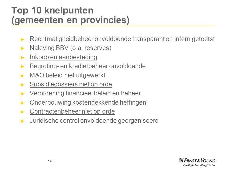 14 Top 10 knelpunten (gemeenten en provincies) ► Rechtmatigheidbeheer onvoldoende transparant en intern getoetst ► Naleving BBV (o.a. reserves) ► Inko