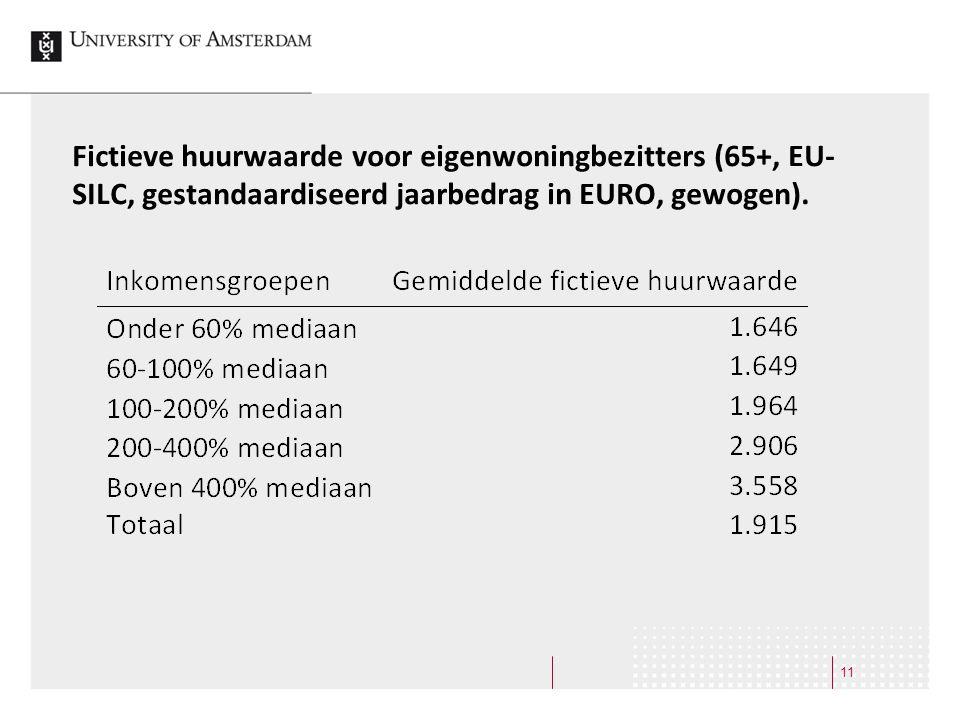 Fictieve huurwaarde voor eigenwoningbezitters (65+, EU- SILC, gestandaardiseerd jaarbedrag in EURO, gewogen). 11