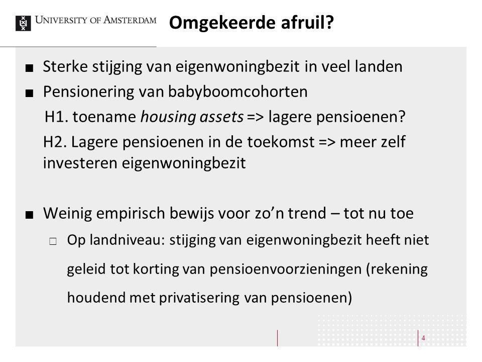 Omgekeerde afruil? Sterke stijging van eigenwoningbezit in veel landen Pensionering van babyboomcohorten H1. toename housing assets => lagere pensioen
