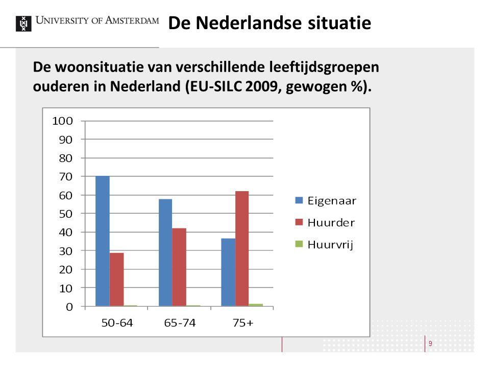 De Nederlandse situatie 9 De woonsituatie van verschillende leeftijdsgroepen ouderen in Nederland (EU-SILC 2009, gewogen %).