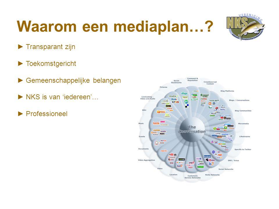 Waarom een mediaplan….