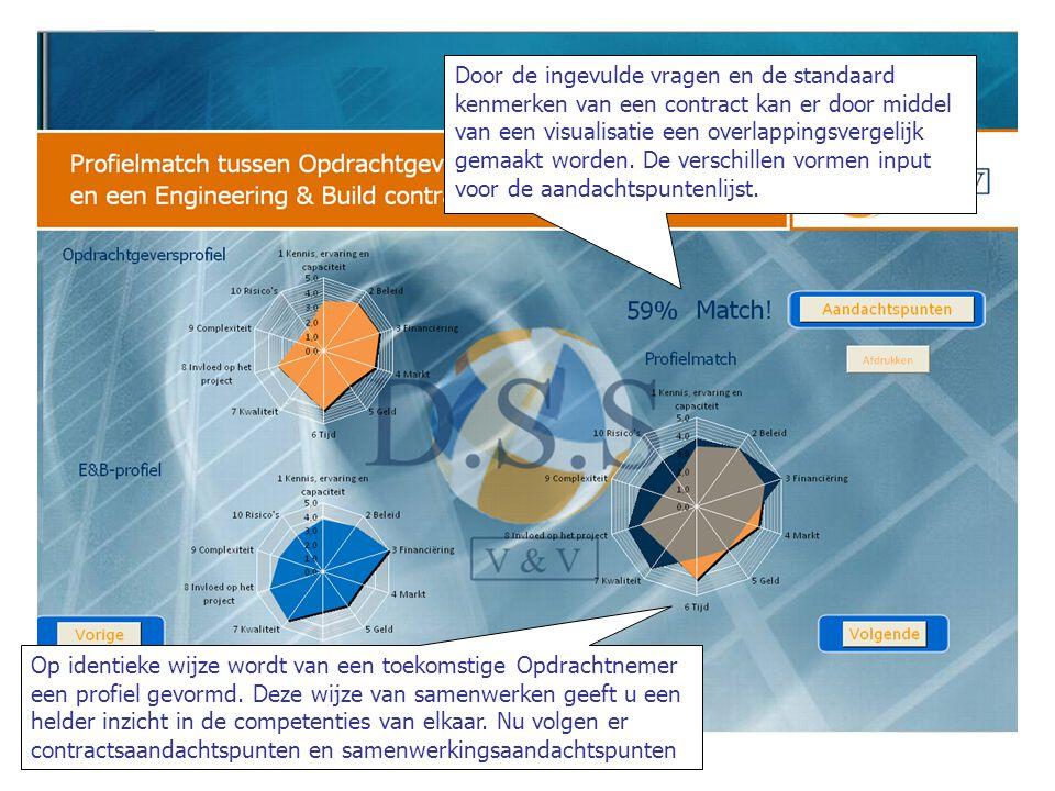 Door de ingevulde vragen en de standaard kenmerken van een contract kan er door middel van een visualisatie een overlappingsvergelijk gemaakt worden.