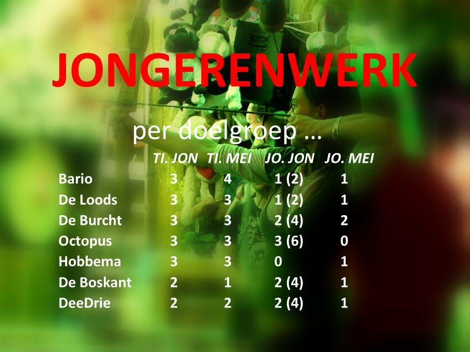 JONGERENWERK per doelgroep … TI. JON TI. MEI JO. JON JO. MEI Bario 3 4 1 (2)1 De Loods 3 3 1 (2)1 De Burcht 3 3 2 (4)2 Octopus 3 3 3 (6)0 Hobbema 3 3